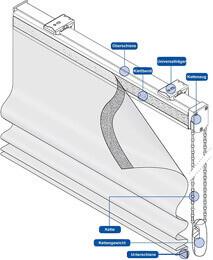 Raffrollo mit Streben Technische Details 1